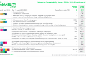 Schneider Electric Shows Commitment to Building a Green and Inclusive Future for All through H1 Extra-Financial Results Image