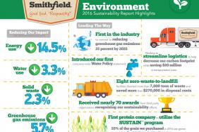 Smithfield Foods' New Sustainability Report Highlights Environmental Achievements, Announces First Companywide Water Policy Image