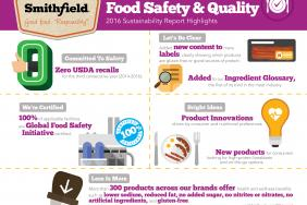 Smithfield Foods' 2016 Sustainability Report Showcases Commitment to Safe, High-Quality Food Image