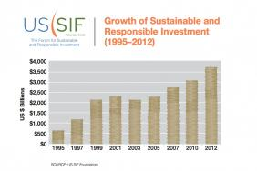 SRI Assets Up 22% in Two Years Image