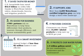 Alliance for Water Efficiency Delivers Industry-Backed Letter to Save EPA WaterSense® Program from White House Budget Cuts Image