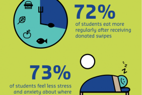 Sodexo and Swipe Out Hunger Take Action to Combat Food Insecurity on College Campuses Image