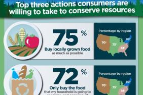 Survey from Tetra Pak and Global Footprint Network Shows Climate Concerns Drive Packaging Choices Image