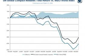 UN Global Compact: Notable Reporters Outperform Key Stock Index Image