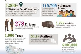 UPS Contributed Over $1.5M to Canadian Communities in 2019 Image