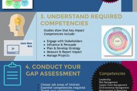 Next Generation Sustainability & CSR Practices Essential Ingredients of CSR/Sustainability Graduate Certificate, St. Michael's College in University of Toronto Image