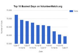 VolunteerMatch's Site Traffic Hits All-Time High Post-Inauguration Image