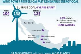 Wind Power to Debut on GM's Renewable Energy Roster Image