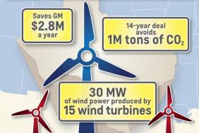 Wind Energy to Power GM's Texas Assembly Plant Image