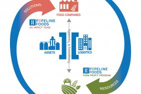 Pipeline Foods Publishes 2019 Corporate Impact Report Image