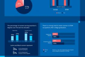 Intel Foundation in 'Million Girls Moonshot' for STEM Diversity Image.