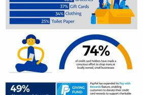PayPal Reveals How Americans Are Spending Credit Card Rewards In A COVID-19 World Image