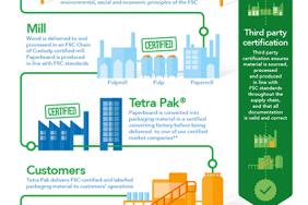 """‹""‹""‹""‹""‹""‹""‹""‹""‹""‹""‹""‹""‹""‹Tetra Pak Surpasses 500 Billion FSC™ Labelled Package Milestone""‹ Image"