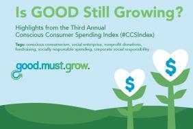 Socially Responsible Shopping Crawls Upward While Charitable Giving Makes a Comeback in Third Annual Conscious Consumer Spending Index (#CCSIndex) Image