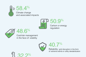 Does Climate Change Top Corporate ESG Agendas in 2020? Image