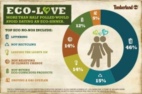 Looking for Eco-Love This Valentine's Day? Take It Outside  Image