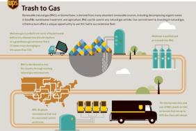 UPS Dramatically Increases Use of Renewable Natural Gas Image