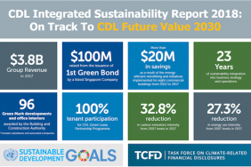 CDL Integrates SDGs & TCFD for Concrete Actions Image