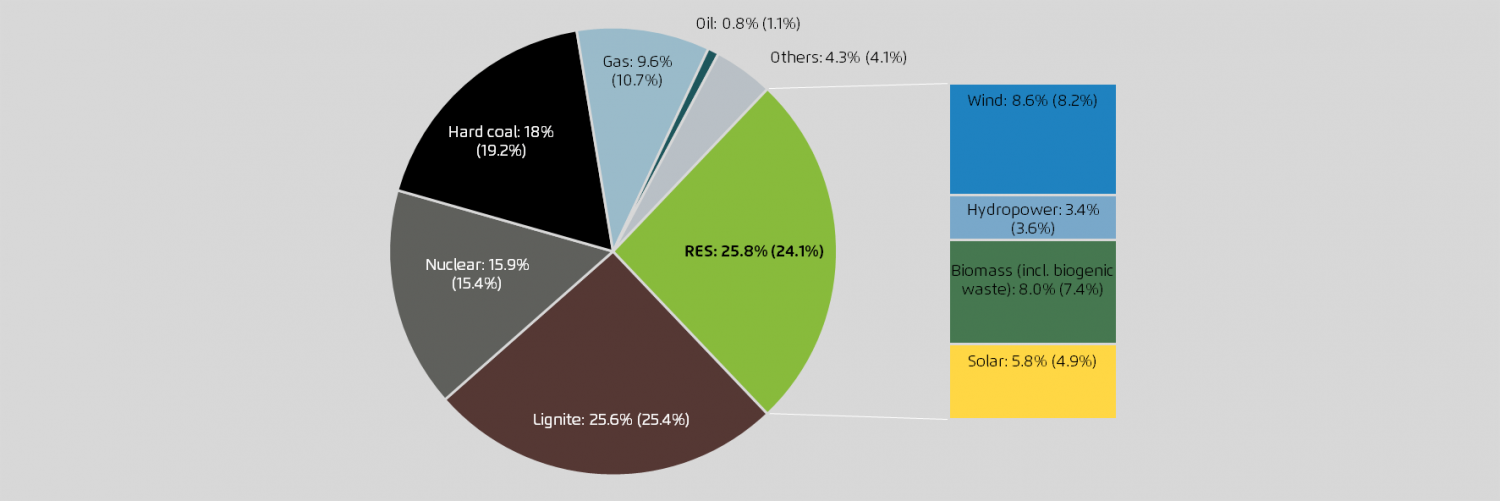 2014-Germany-Energy-Mix-Agora.png