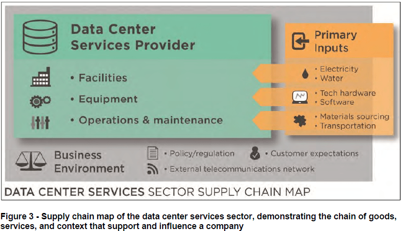 Acclimatise-data-center-supply-chain-map.png