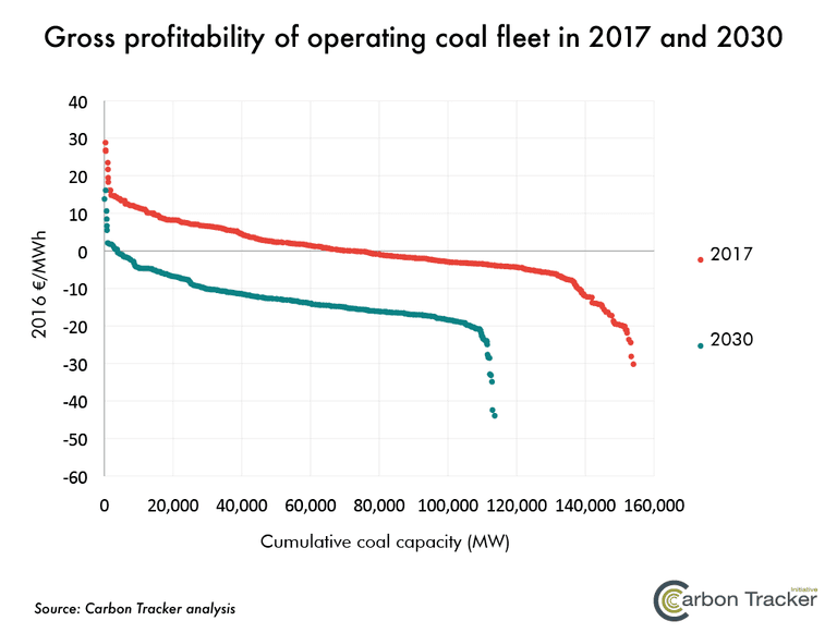 CarbonTracker_-gross-profitability-2017-and-2030.png