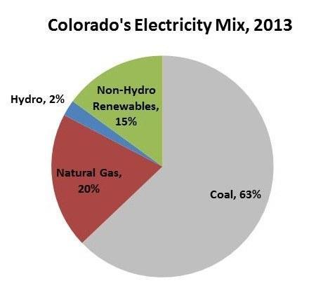 Colorado-Electricity-Mix-in-2013-e1424892917132.jpg