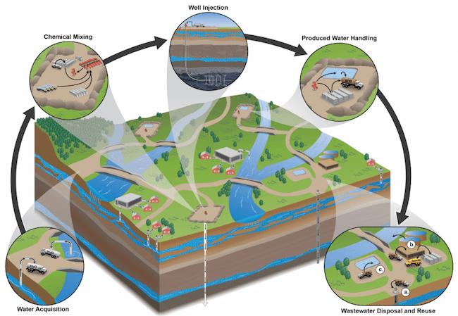 EPA-fracking-report.png