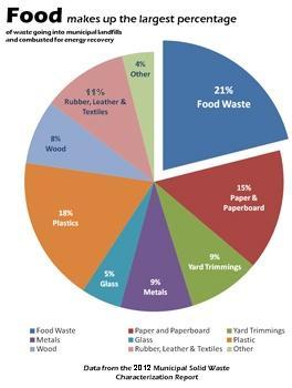 EPA-landfill-chart.jpg