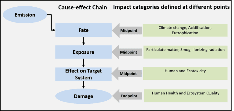 Exhibit-5-Cause-effect-chain-with-midpoint-endpoint-impacts.png