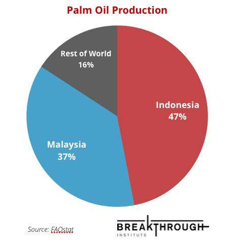 FAOstat-palm-oil-production.jpg