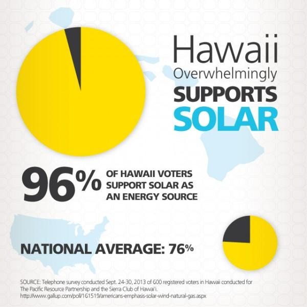 Hawaiians_Support_Solar_Square_02-600x600.jpg