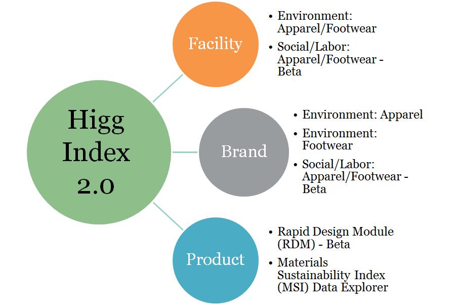 Higg Index 2.0