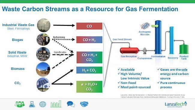 LanzTech-recycling-carbon.jpg