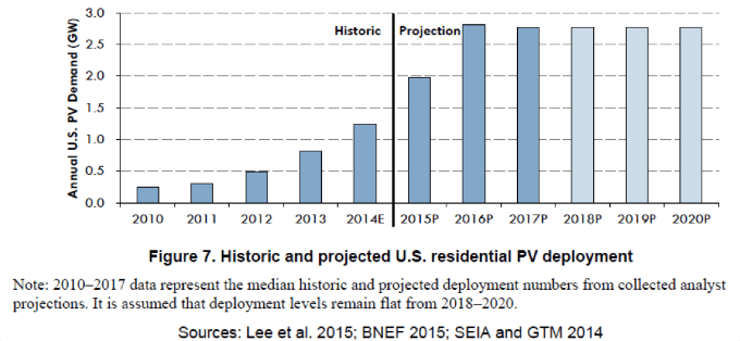 NREL-shared-solar-projection.png