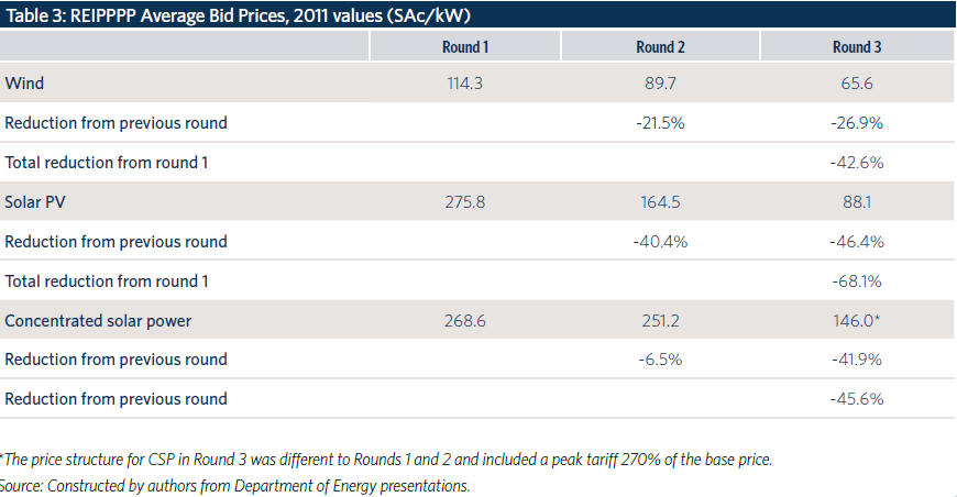 SAfrica-Renewable-Auction-Price-Table.png