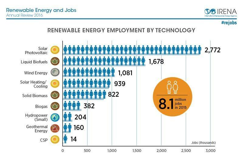 Solar-by-far-is-the-biggest-employer-within-the-renewables-sector.jpg