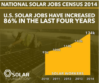 Solar-job-creation-Solar-Foundation.png