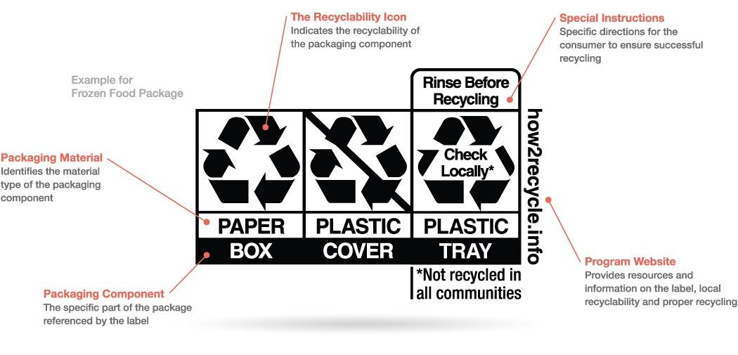 Sustainable Packaging: The New Product Differentiator?