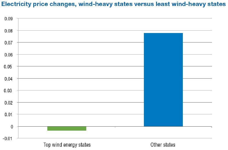 WindenergypricechangesACORE.png