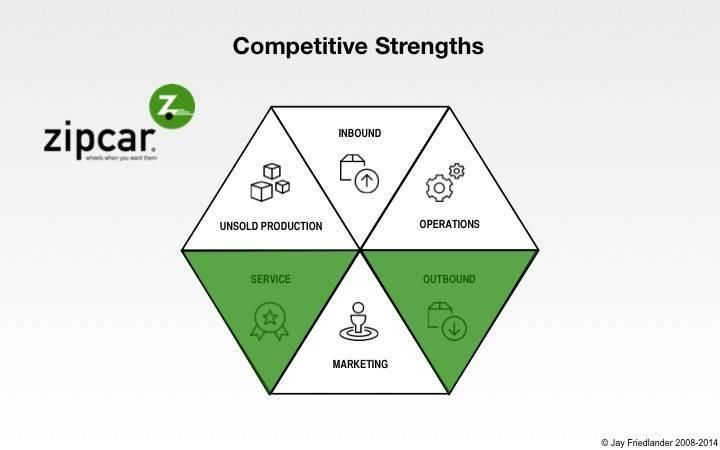 Zipcar-competitive-strengths11.jpg