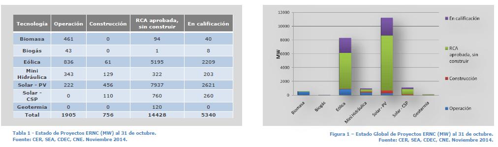 chile-renovables-nov-2014.png