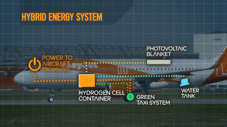 easyJet-Hybrid-plane-Energy-System.jpg