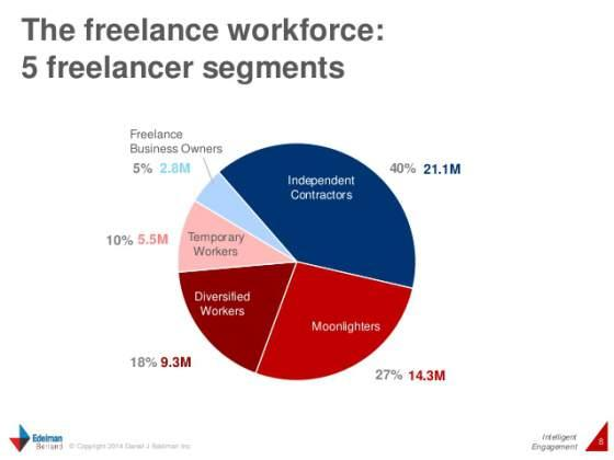 freelancing-in-america-a-national-survey-of-the-new-workforce-8-638.jpg