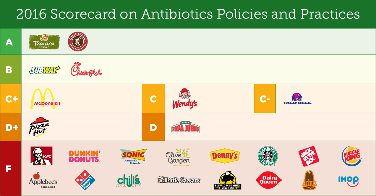 restaurants-antibiotic-use-2016-scorecard.png