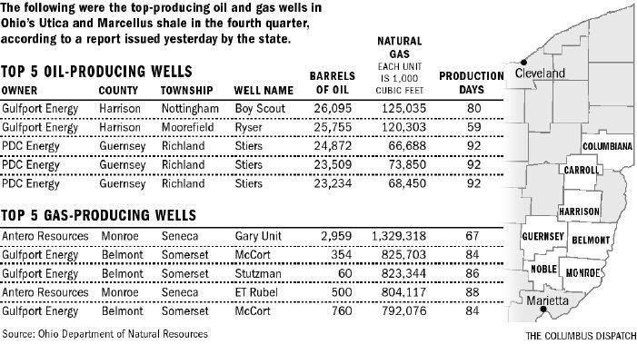 shale-numbers-art0-gmts5psp-10427gfx-utica-production-top-wells-eps.jpg