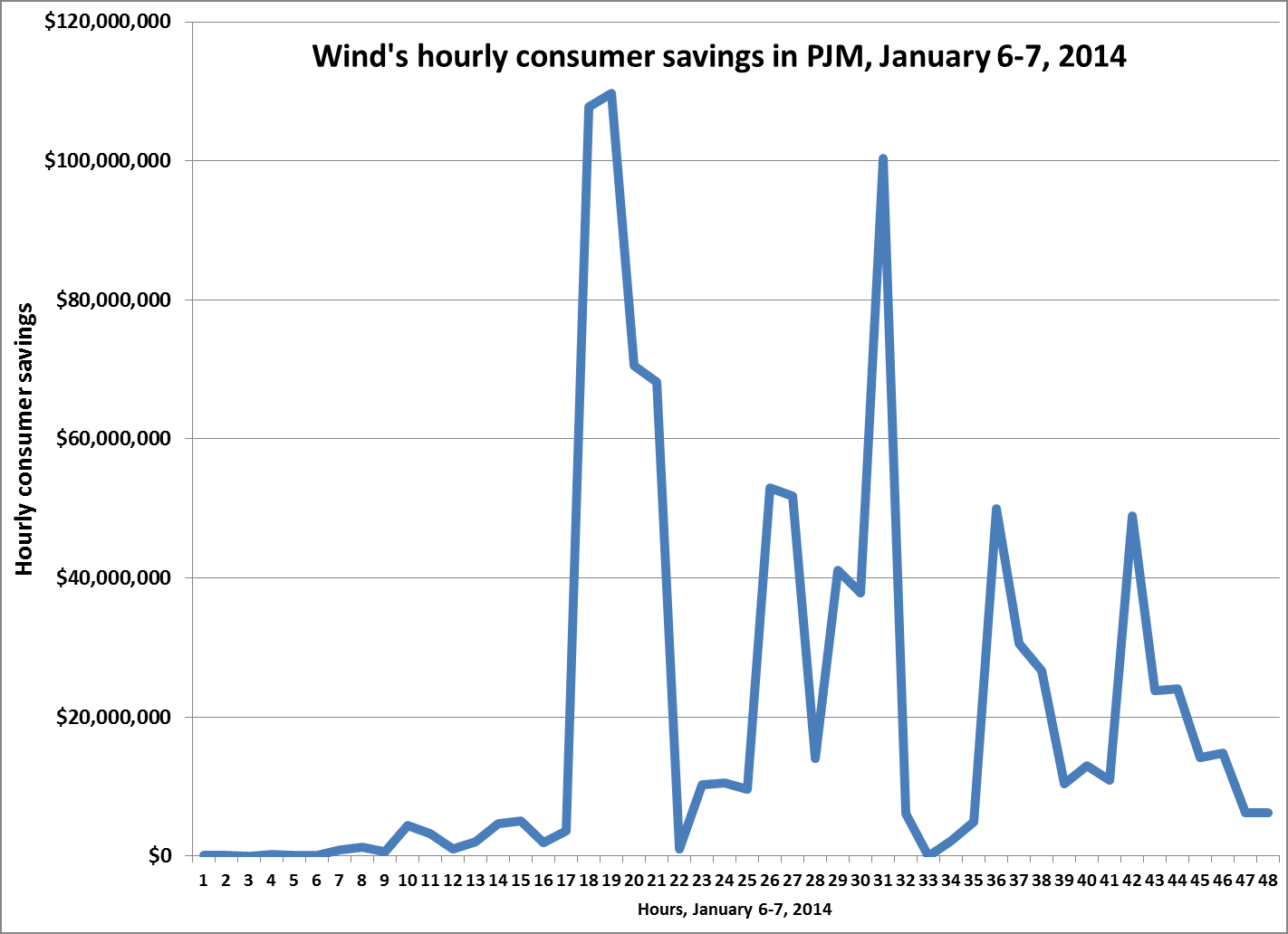 wind-polar-PJM-savings-awea.png