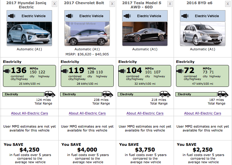 Triplepundit The Game Changing Chevy Bolt And The Race For The Ev